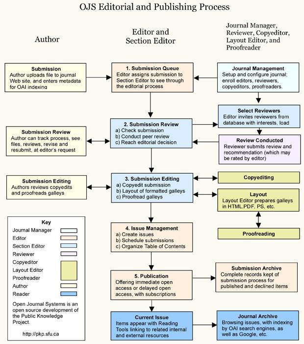 OJS edičný a vydavateľský proces